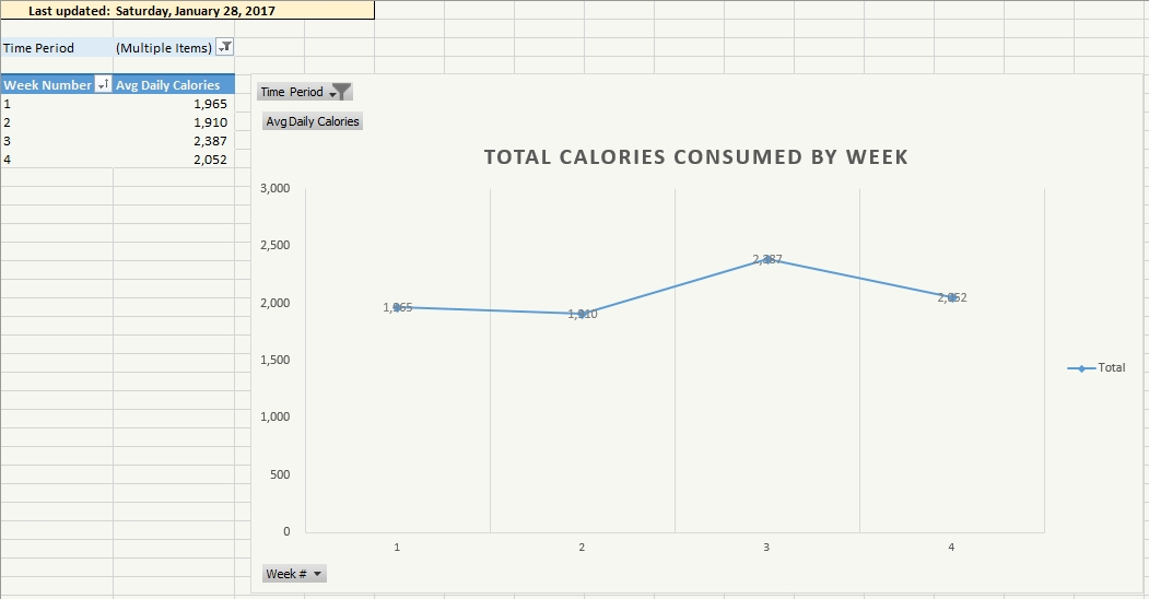 This is my total calories eaten by week as a gross value