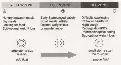 Green Zone Chart