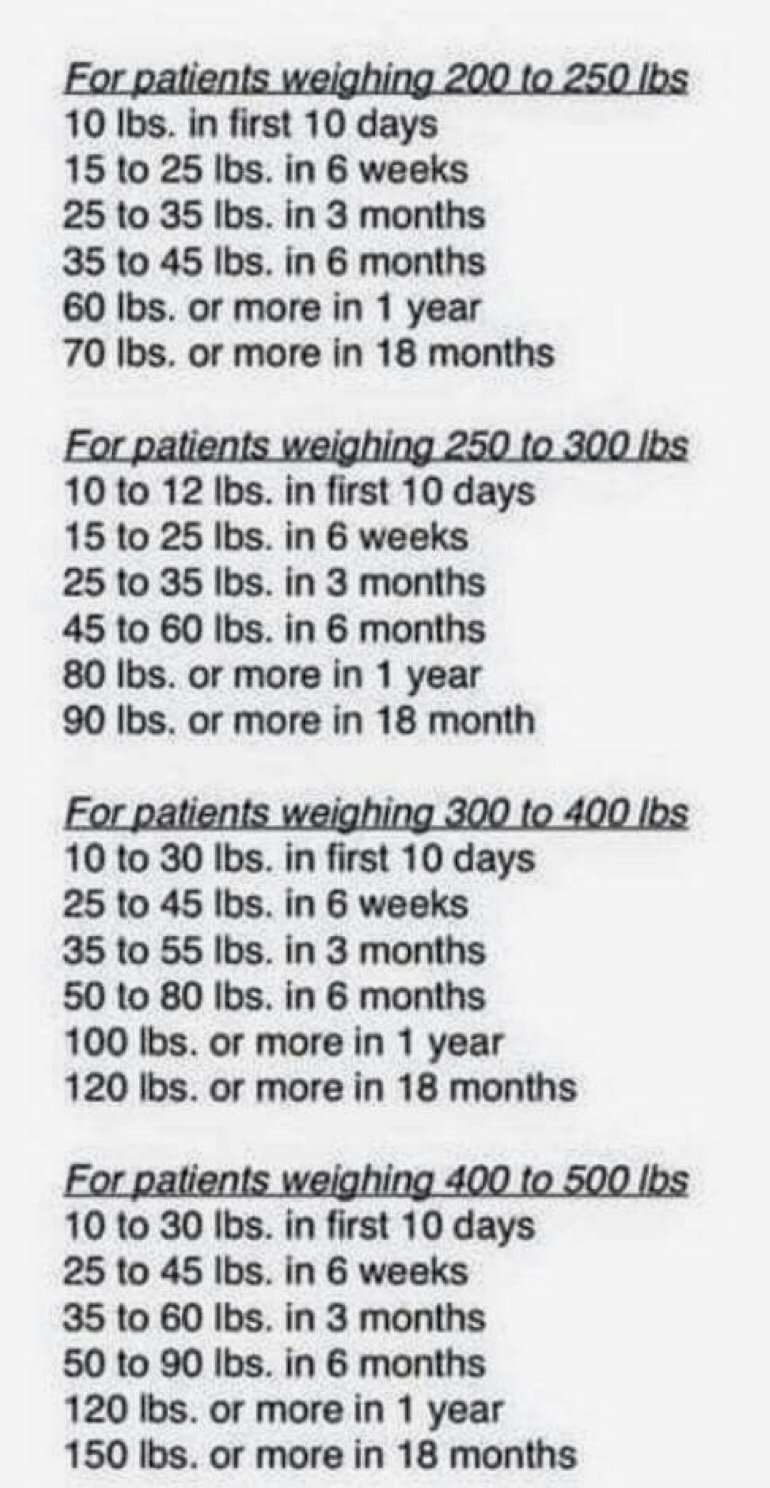 Estimated post-op weight loss chart - POST-Operation Gastric ...