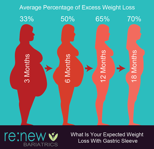 Average-Percentage-of-Excess-Weight-Loss.png