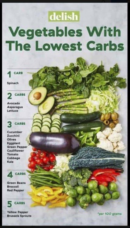lowest-carb-veg.thumb.JPG.4e4a076d7a4d3b8b51a8e93976715aac.JPG